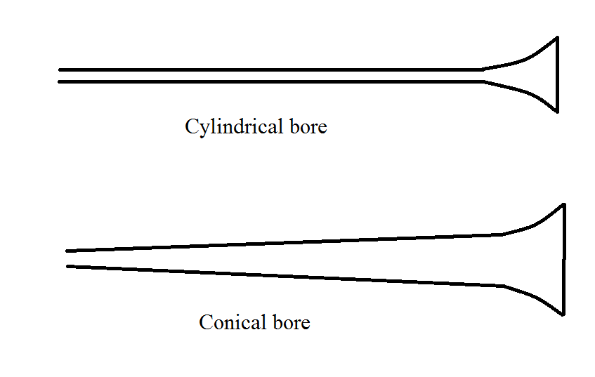 Cylindrical versus conical instrument design