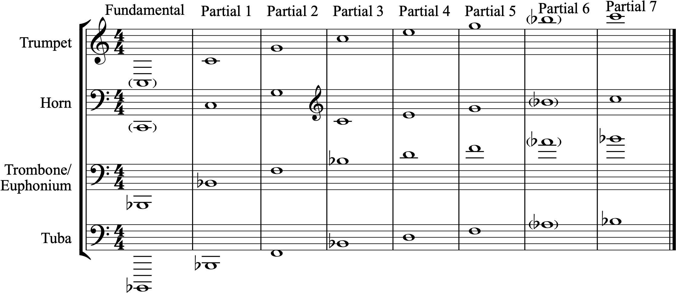Partials of brass instruments