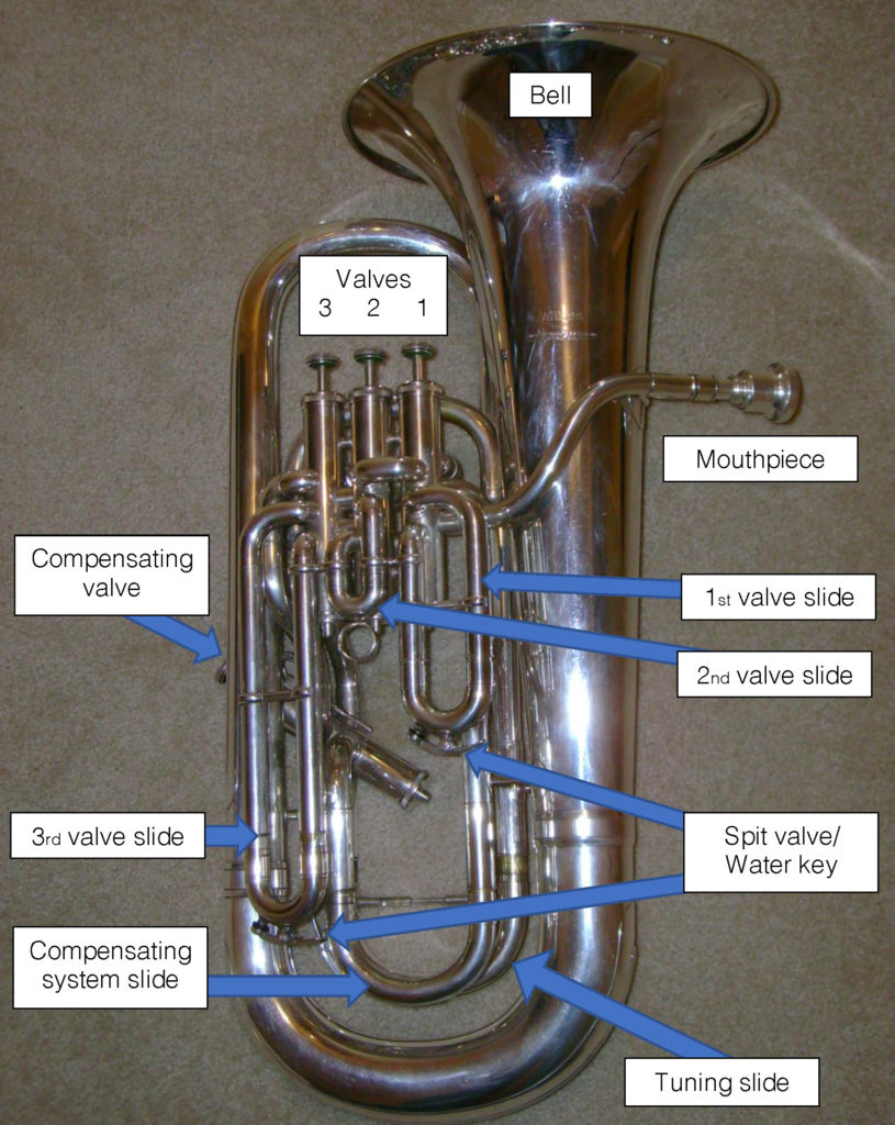 Parts of a Euphonium