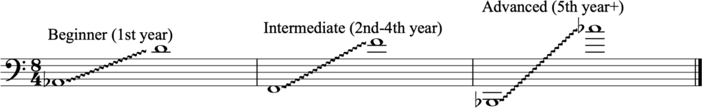 Characteristic range for trombone and euphonium
