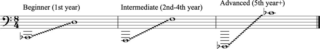 Standard tuba range